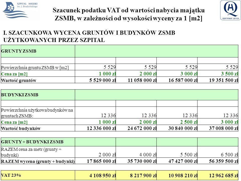 Szacunek podatku VAT od wartości nabycia majątku ZSMB, w zależności od wysokości wyceny za 1 [m2] GRUNTY ZSMB Powierzchnia gruntu ZSMB w [m2] 5 529 Ce