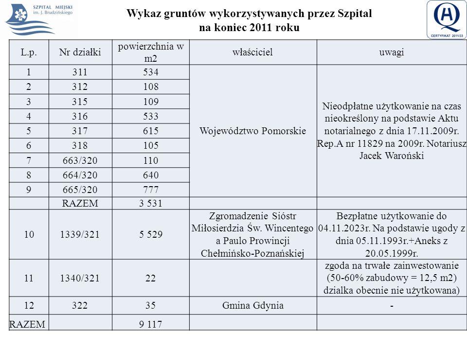 Wykaz gruntów wykorzystywanych przez Szpital na koniec 2011 roku L.p.Nr działki powierzchnia w m2 właścicieluwagi 1311534 Województwo Pomorskie Nieodp