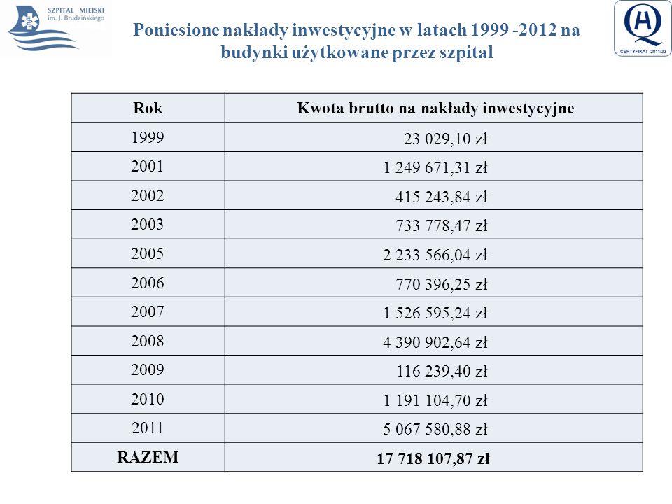 Poniesione nakłady inwestycyjne w latach 1999 -2012 na budynki użytkowane przez szpital Rok Kwota brutto na nakłady inwestycyjne 1999 23 029,10 zł 200