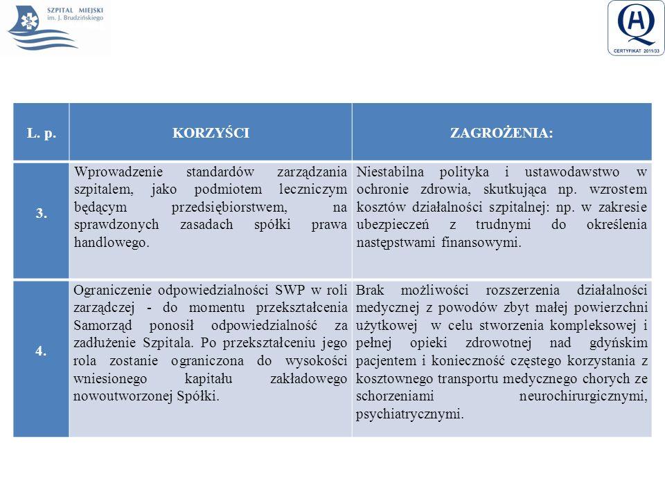 L. p.KORZYŚCI ZAGROŻENIA: 3. Wprowadzenie standardów zarządzania szpitalem, jako podmiotem leczniczym będącym przedsiębiorstwem, na sprawdzonych zasad