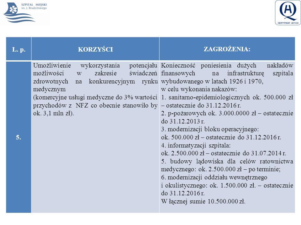 L. p.KORZYŚCI ZAGROŻENIA: 5. Umożliwienie wykorzystania potencjału możliwości w zakresie świadczeń zdrowotnych na konkurencyjnym rynku medycznym (kome