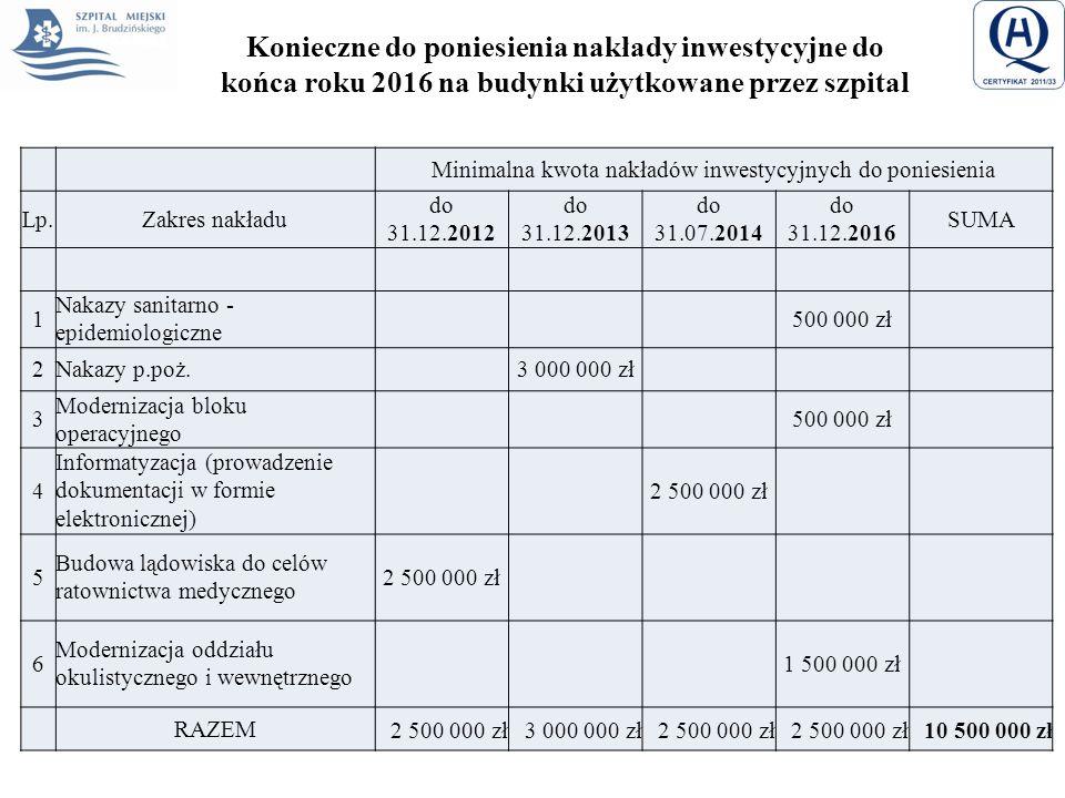 Konieczne do poniesienia nakłady inwestycyjne do końca roku 2016 na budynki użytkowane przez szpital Minimalna kwota nakładów inwestycyjnych do ponies
