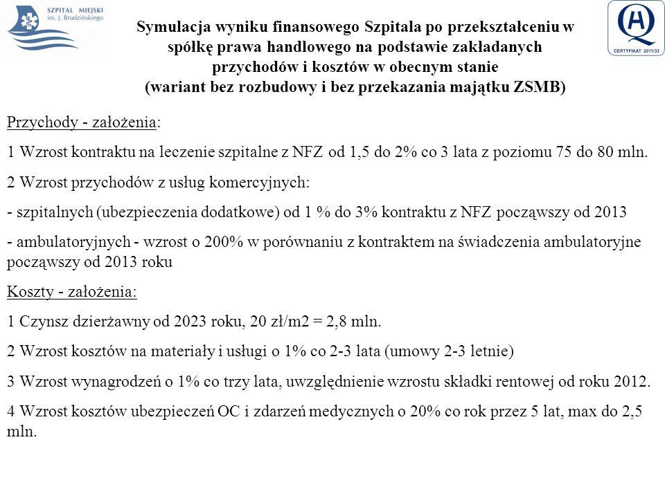 Symulacja wyniku finansowego Szpitala po przekształceniu w spółkę prawa handlowego na podstawie zakładanych przychodów i kosztów w obecnym stanie (war