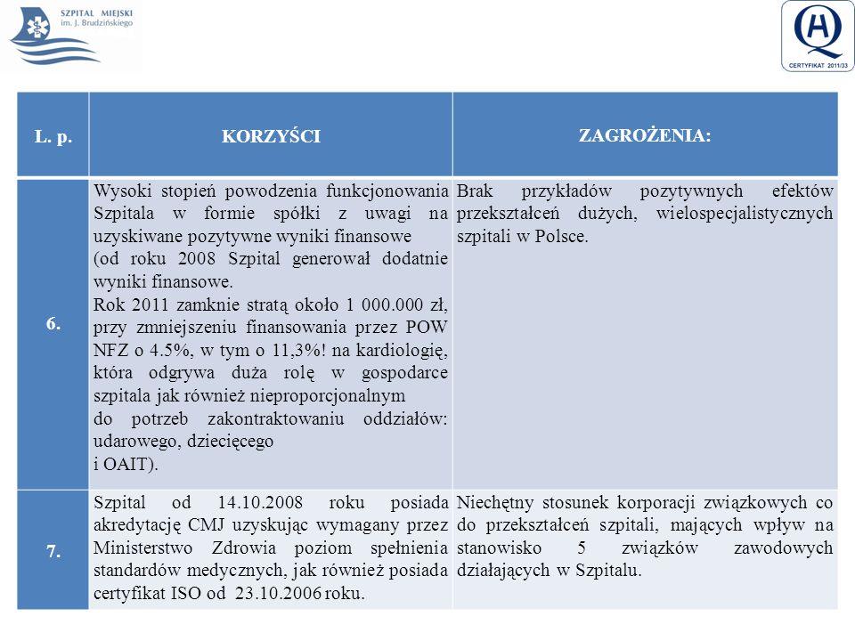 L. p.KORZYŚCI ZAGROŻENIA: 6. Wysoki stopień powodzenia funkcjonowania Szpitala w formie spółki z uwagi na uzyskiwane pozytywne wyniki finansowe (od ro