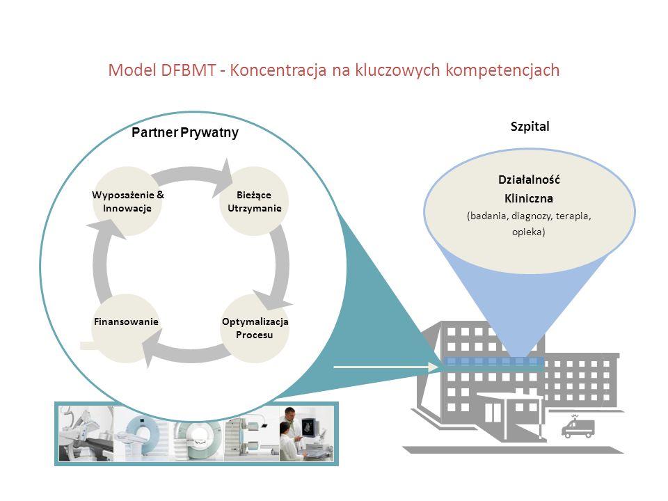 Model DFBMT - Koncentracja na kluczowych kompetencjach Działalność Kliniczna (badania, diagnozy, terapia, opieka) Szpital Partner Prywatny Wyposażenie