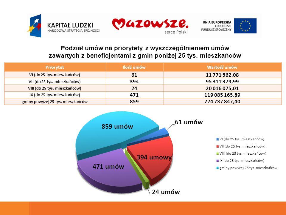 PriorytetIlość umówWartość umów VI (do 25 tys. mieszkańców) 6111 771 562,08 VII (do 25 tys.