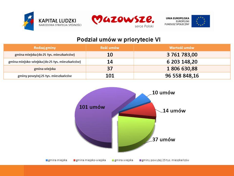 Rodzaj gminyIlość umówWartość umów gmina miejska (do 25 tys.
