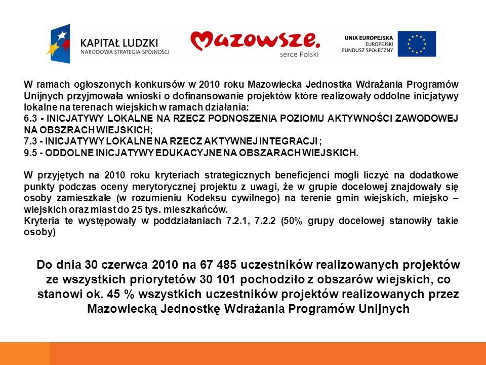 W ramach ogłoszonych konkursów w 2010 roku Mazowiecka Jednostka Wdrażania Programów Unijnych przyjmowała wnioski o dofinansowanie projektów które realizowały oddolne inicjatywy lokalne na terenach wiejskich w ramach działania: 6.3 - INICJATYWY LOKALNE NA RZECZ PODNOSZENIA POZIOMU AKTYWNOŚCI ZAWODOWEJ NA OBSZRACH WIEJSKICH; 7.3 - INICJATYWY LOKALNE NA RZECZ AKTYWNEJ INTEGRACJI ; 9.5 - ODDOLNE INICJATYWY EDUKACYJNE NA OBSZARACH WIEJSKICH.