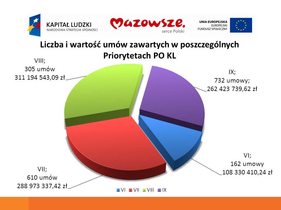 Liczba i wartość umów zawartych w poszczególnych Priorytetach PO KL