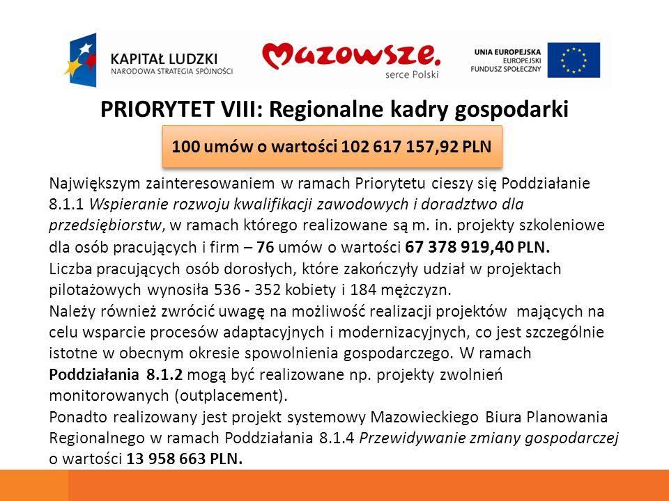 PRIORYTET VIII: Regionalne kadry gospodarki Największym zainteresowaniem w ramach Priorytetu cieszy się Poddziałanie 8.1.1 Wspieranie rozwoju kwalifikacji zawodowych i doradztwo dla przedsiębiorstw, w ramach którego realizowane są m.