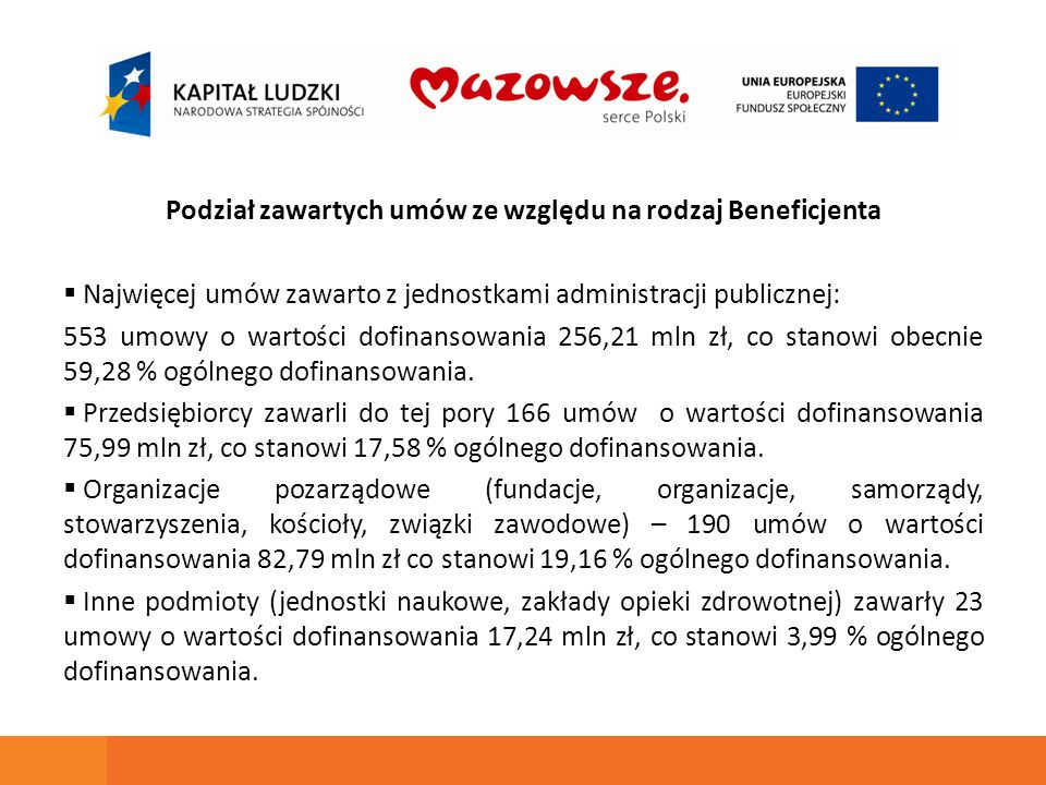 Podział zawartych umów ze względu na rodzaj Beneficjenta Najwięcej umów zawarto z jednostkami administracji publicznej: 553 umowy o wartości dofinansowania 256,21 mln zł, co stanowi obecnie 59,28 % ogólnego dofinansowania.