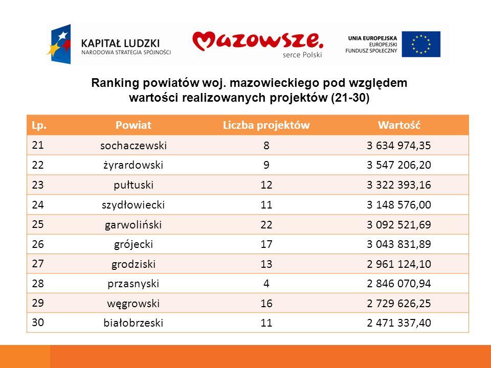 Lp.PowiatLiczba projektówWartość 21 sochaczewski83 634 974,35 22 żyrardowski93 547 206,20 23 pułtuski123 322 393,16 24 szydłowiecki113 148 576,00 25 g