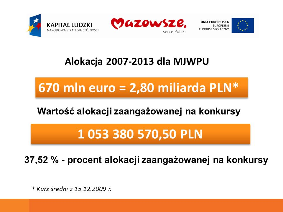 670 mln euro = 2,80 miliarda PLN* 1 053 380 570,50 PLN Alokacja 2007-2013 dla MJWPU Wartość alokacji zaangażowanej na konkursy * Kurs średni z 15.12.2009 r.