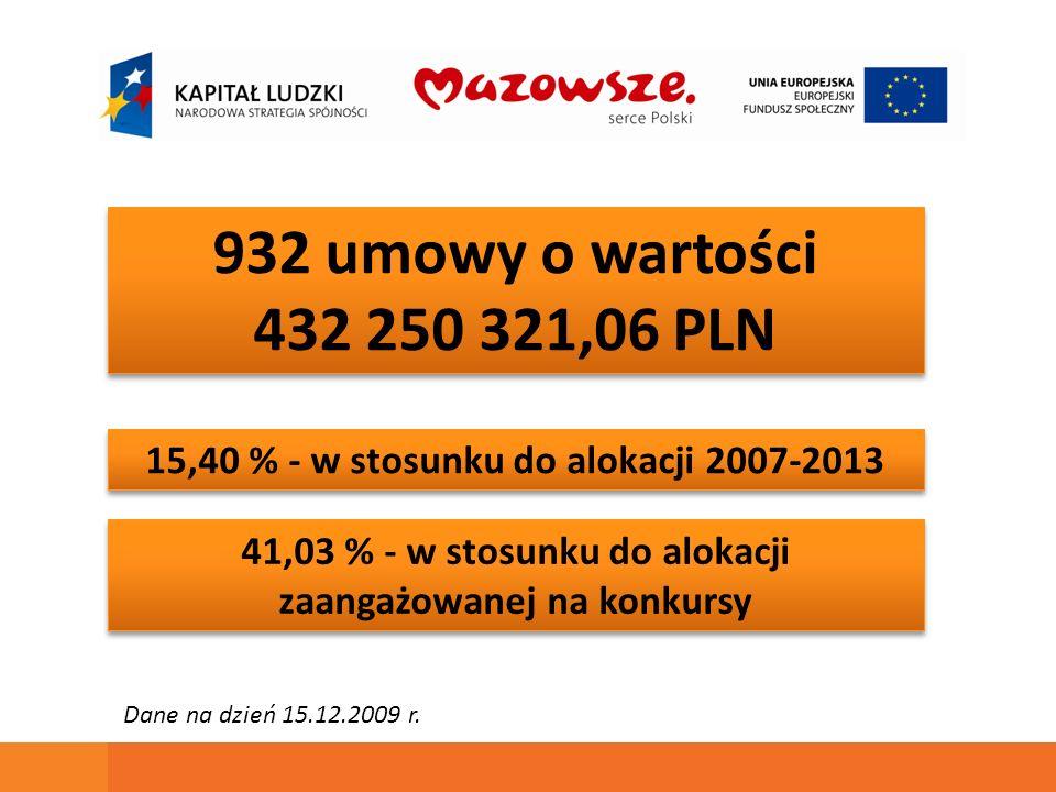 932 umowy o wartości 432 250 321,06 PLN 932 umowy o wartości 432 250 321,06 PLN 15,40 % - w stosunku do alokacji 2007-2013 41,03 % - w stosunku do alokacji zaangażowanej na konkursy Dane na dzień 15.12.2009 r.