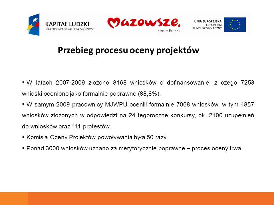 W latach 2007-2009 złożono 8168 wniosków o dofinansowanie, z czego 7253 wnioski oceniono jako formalnie poprawne (88,8%). W samym 2009 pracownicy MJWP
