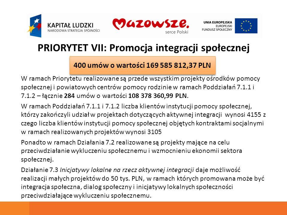 PRIORYTET VII: Promocja integracji społecznej W ramach Priorytetu realizowane są przede wszystkim projekty ośrodków pomocy społecznej i powiatowych centrów pomocy rodzinie w ramach Poddziałań 7.1.1 i 7.1.2 – łącznie 284 umów o wartości 108 378 360,99 PLN.