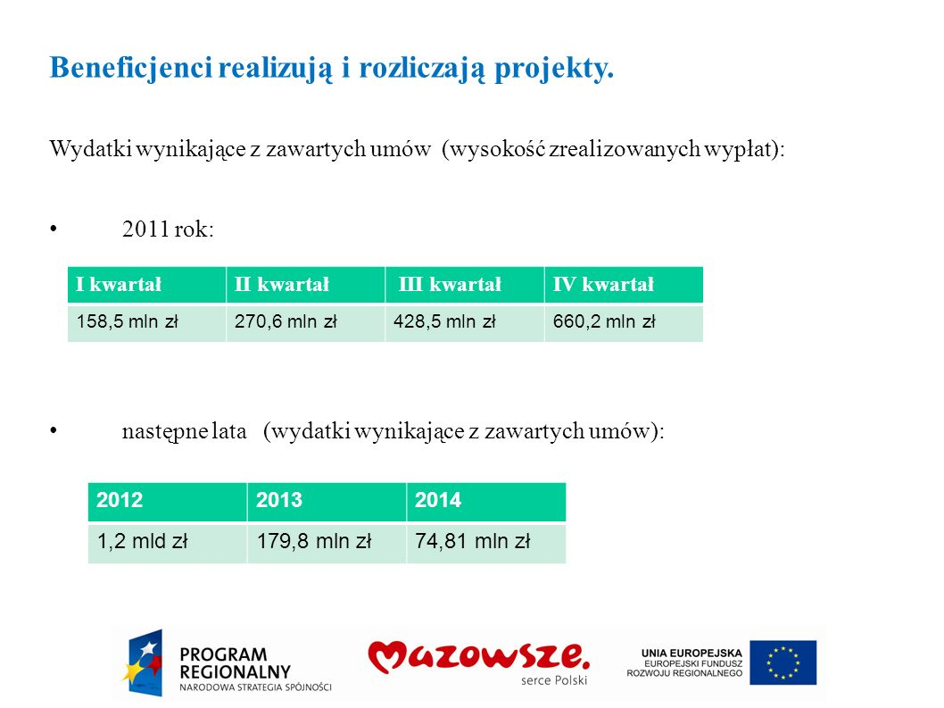 Beneficjenci realizują i rozliczają projekty. Wydatki wynikające z zawartych umów (wysokość zrealizowanych wypłat): 2011 rok: następne lata (wydatki w