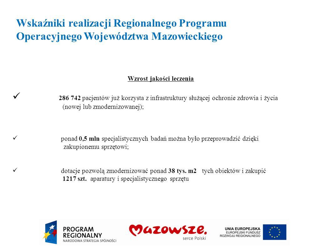 Wskaźniki realizacji Regionalnego Programu Operacyjnego Województwa Mazowieckiego Wzrost jakości leczenia 286 742 pacjentów już korzysta z infrastrukt