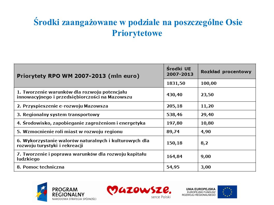 Departament Polityki Regionalnej Środki zaangażowane w podziale na poszczególne Osie Priorytetowe Priorytety RPO WM 2007-2013 (mln euro) Środki UE 200