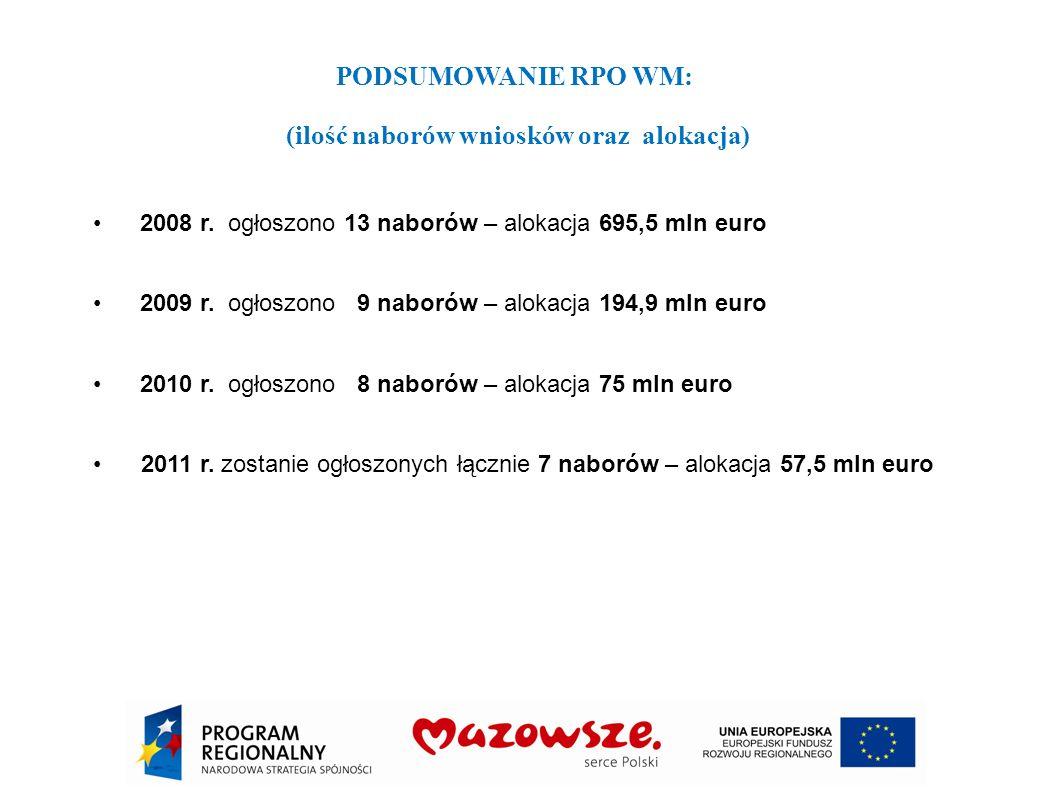 PODSUMOWANIE RPO WM: (ilość naborów wniosków oraz alokacja) 2008 r. ogłoszono 13 naborów – alokacja 695,5 mln euro 2009 r. ogłoszono 9 naborów – aloka