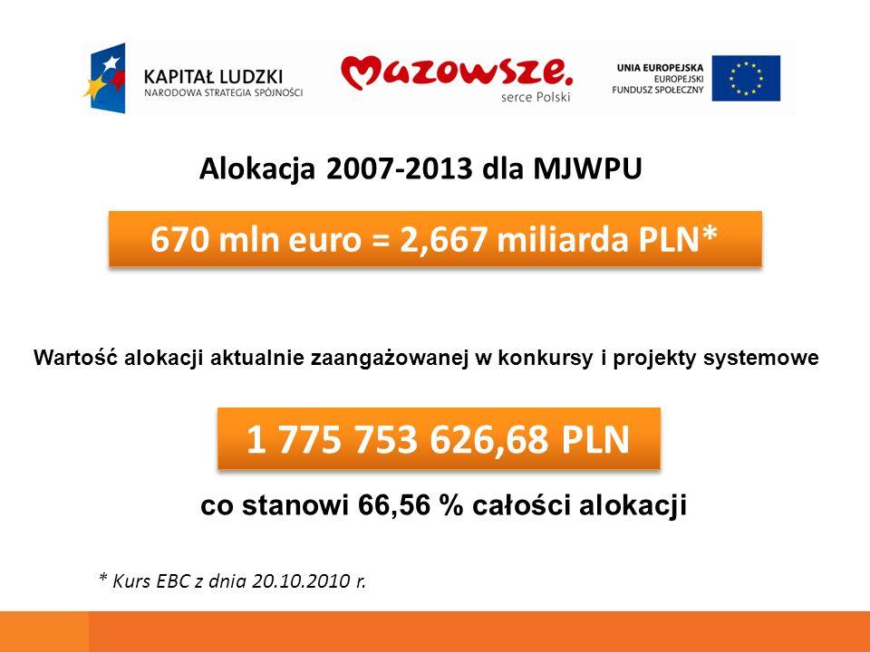 670 mln euro = 2,667 miliarda PLN* 1 775 753 626,68 PLN Alokacja 2007-2013 dla MJWPU Wartość alokacji aktualnie zaangażowanej w konkursy i projekty systemowe * Kurs EBC z dnia 20.10.2010 r.