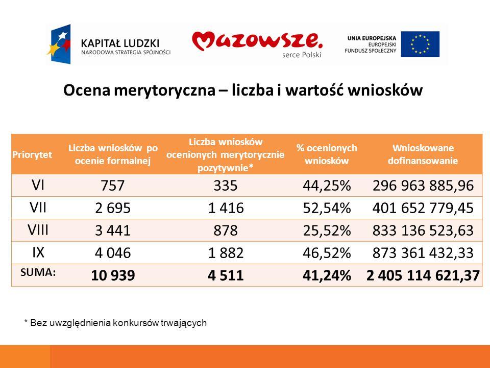 1834 umów o wartości 1 011 864 165,75 PLN 1834 umów o wartości 1 011 864 165,75 PLN 37,93 % - w stosunku do alokacji 2007-2013 56,98 % - w stosunku do alokacji zaangażowanej na konkursy i projekty systemowe Dane na dzień 20.10.2010 r.
