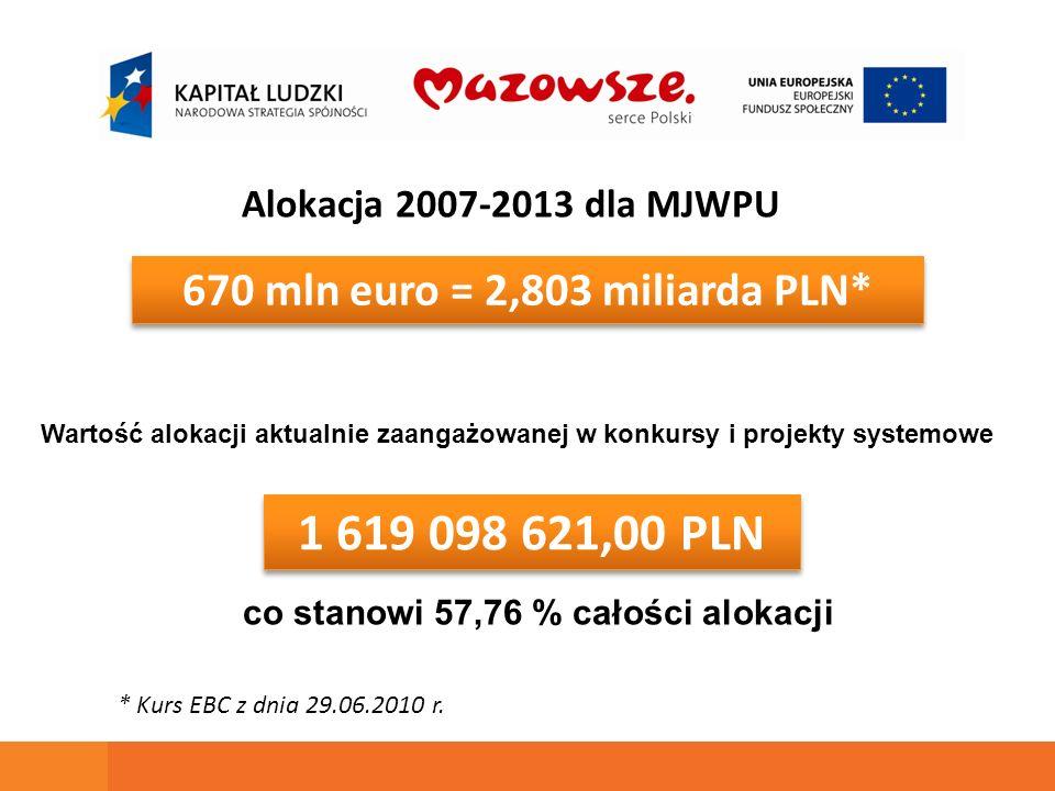 670 mln euro = 2,803 miliarda PLN* 1 619 098 621,00 PLN Alokacja 2007-2013 dla MJWPU Wartość alokacji aktualnie zaangażowanej w konkursy i projekty sy
