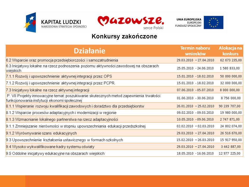 Konkursy zakończone Działanie Termin naboru wniosków Alokacja na konkurs 6.2 Wsparcie oraz promocja przedsiębiorczości i samozatrudnienia 29.03.2010 –
