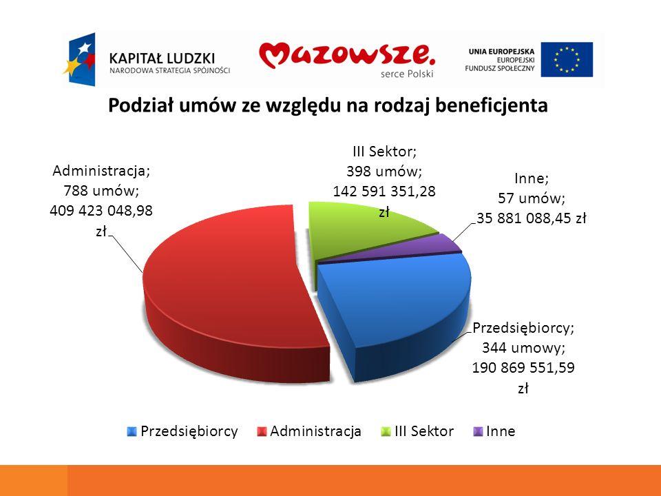 Podział umów ze względu na wielkość przedsiębiorstwa