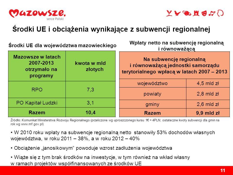 11 Środki UE i obciążenia wynikające z subwencji regionalnej W 2010 roku wpłaty na subwencje regionalną netto stanowiły 53% dochodów własnych wojewódz
