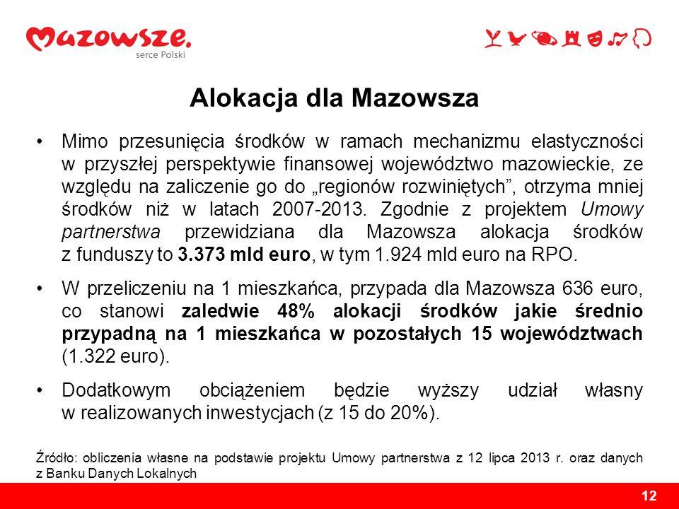 Alokacja dla Mazowsza Mimo przesunięcia środków w ramach mechanizmu elastyczności w przyszłej perspektywie finansowej województwo mazowieckie, ze wzgl