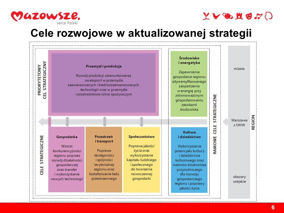 6 Cele rozwojowe w aktualizowanej strategii Gospodarka Wzrost konkurencyjności regionu poprzez rozwój działalności produkcyjnej oraz transfer i wykorz