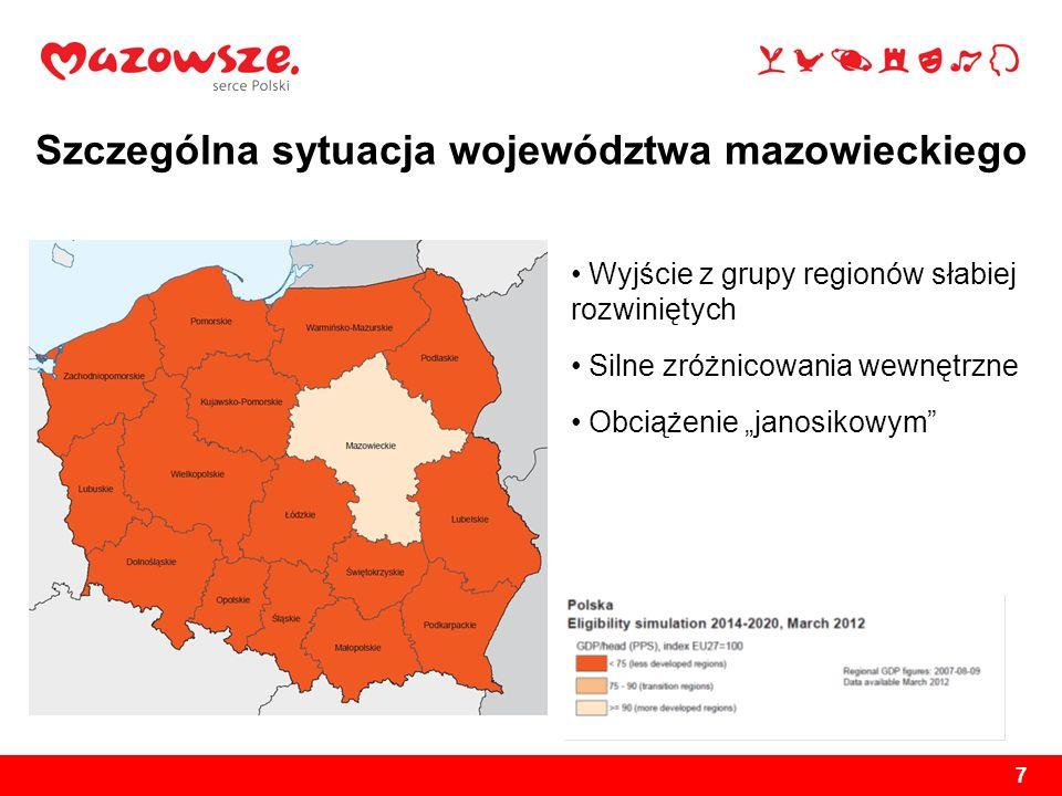 7 Wyjście z grupy regionów słabiej rozwiniętych Silne zróżnicowania wewnętrzne Obciążenie janosikowym Szczególna sytuacja województwa mazowieckiego