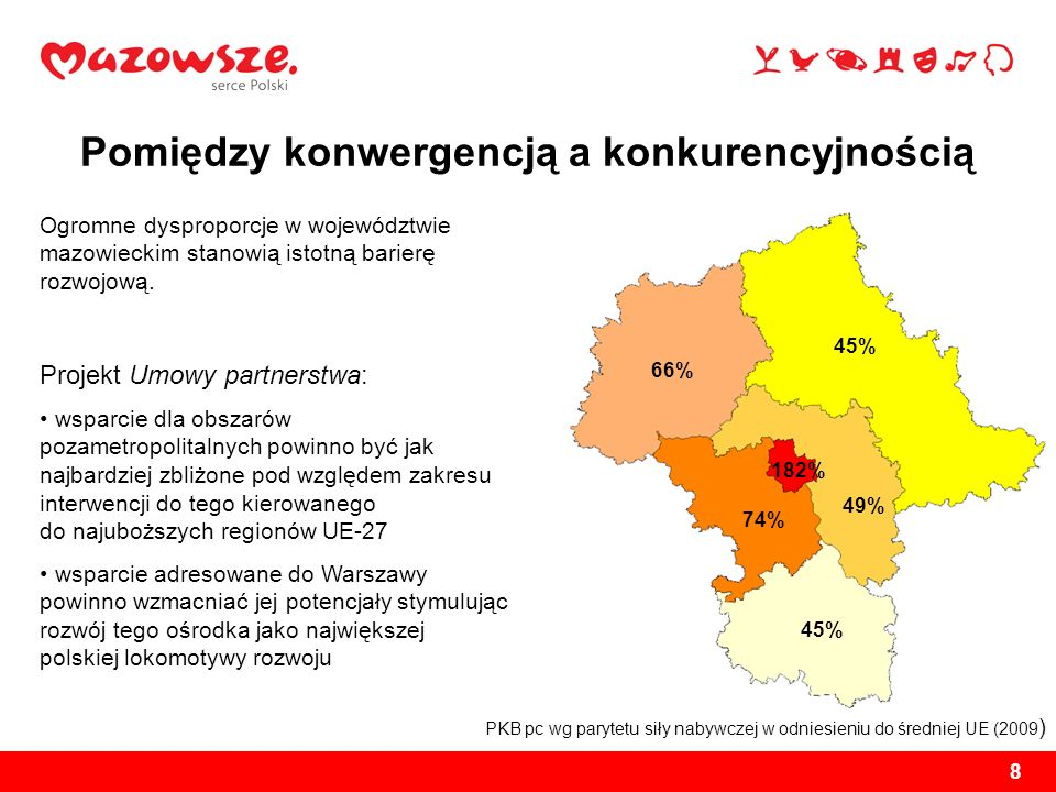 8 Pomiędzy konwergencją a konkurencyjnością PKB pc wg parytetu siły nabywczej w odniesieniu do średniej UE (2009 ) 182% 45% 66% 49% 74% Ogromne dyspro