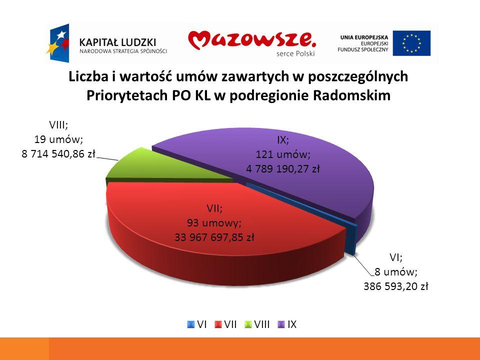 Liczba i wartość umów zawartych w poszczególnych Priorytetach PO KL w podregionie Radomskim