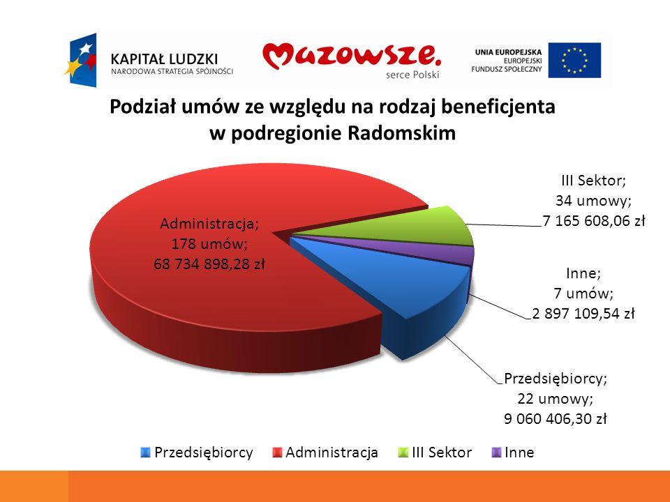 Podział umów ze względu na rodzaj beneficjenta w podregionie Radomskim