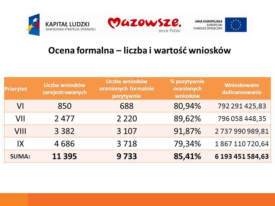 Priorytet Liczba wniosków zarejestrowanych Liczba wniosków ocenionych formalnie pozytywnie % pozytywnie ocenionych wniosków Wnioskowane dofinansowanie
