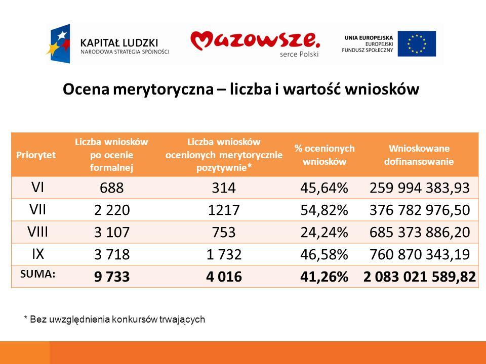 Priorytet Liczba wniosków po ocenie formalnej Liczba wniosków ocenionych merytorycznie pozytywnie* % ocenionych wniosków Wnioskowane dofinansowanie VI