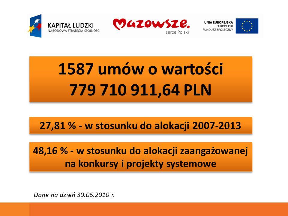 1587 umów o wartości 779 710 911,64 PLN 1587 umów o wartości 779 710 911,64 PLN 27,81 % - w stosunku do alokacji 2007-2013 48,16 % - w stosunku do alokacji zaangażowanej na konkursy i projekty systemowe Dane na dzień 30.06.2010 r.