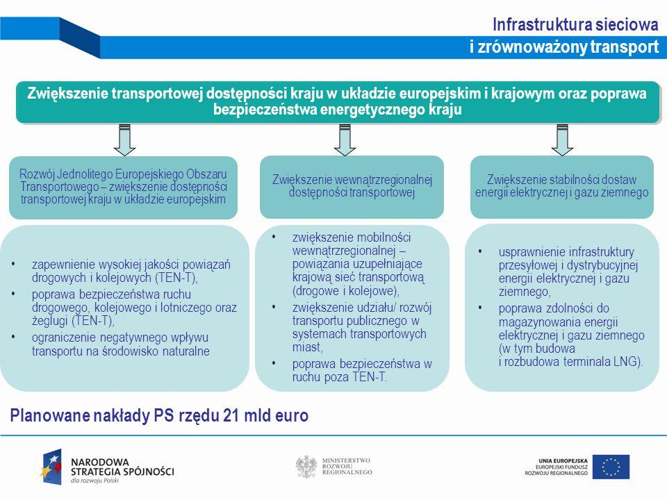 12 Rozwój Jednolitego Europejskiego Obszaru Transportowego – zwiększenie dostępności transportowej kraju w układzie europejskim zapewnienie wysokiej j