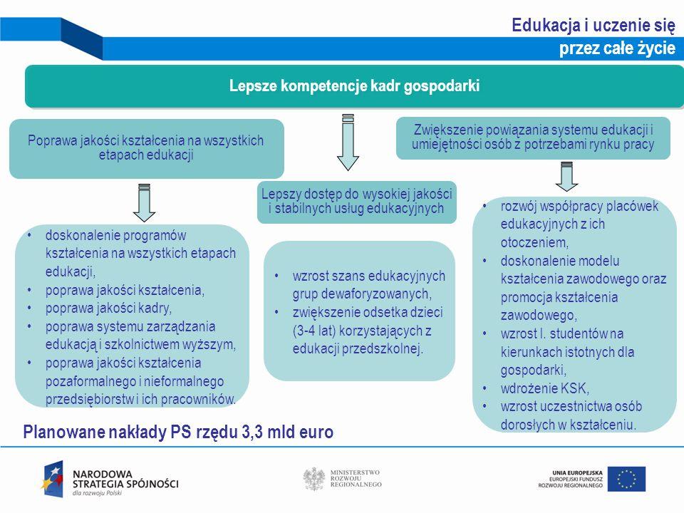 15 Poprawa jakości kształcenia na wszystkich etapach edukacji Lepsze kompetencje kadr gospodarki rozwój współpracy placówek edukacyjnych z ich otoczen