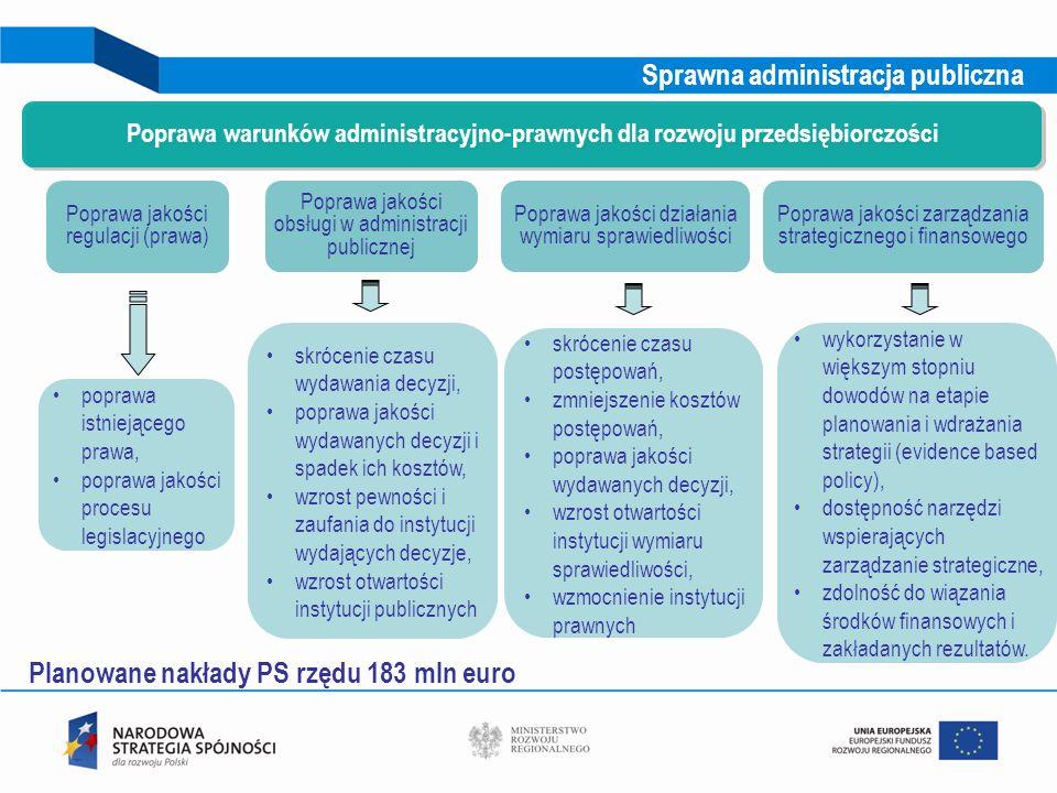 16 Poprawa jakości regulacji (prawa) Poprawa warunków administracyjno-prawnych dla rozwoju przedsiębiorczości skrócenie czasu wydawania decyzji, popra