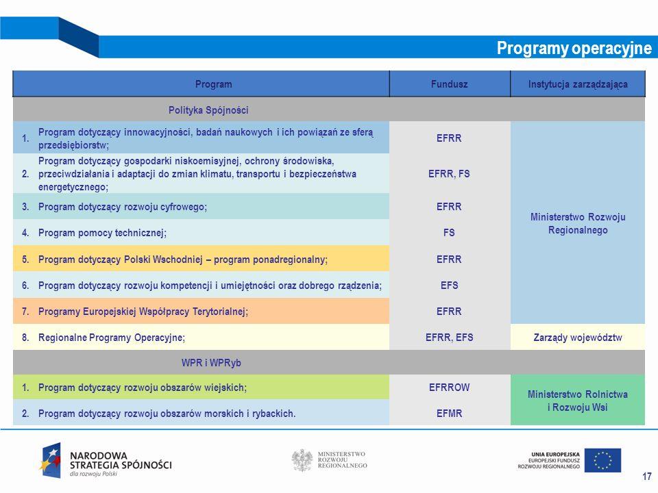 17 Programy operacyjne ProgramFunduszInstytucja zarządzająca Polityka Spójności 1. Program dotyczący innowacyjności, badań naukowych i ich powiązań ze