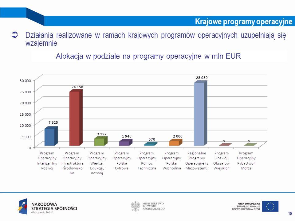18 Krajowe programy operacyjne Działania realizowane w ramach krajowych programów operacyjnych uzupełniają się wzajemnie Alokacja w podziale na progra