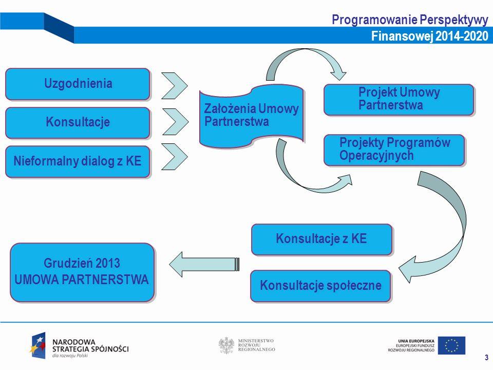 33 Programowanie Perspektywy Finansowej 2014-2020 Uzgodnienia Projekt Umowy Partnerstwa Projekty Programów Operacyjnych Konsultacje Nieformalny dialog