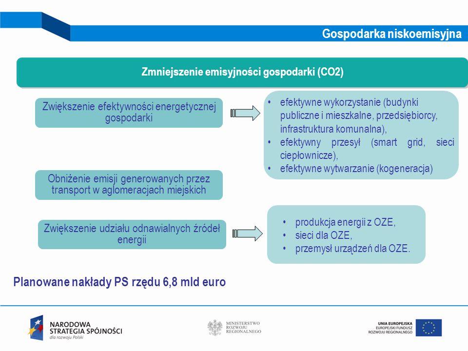 9 Zwiększenie efektywności energetycznej gospodarki Zmniejszenie emisyjności gospodarki (CO2) efektywne wykorzystanie (budynki publiczne i mieszkalne,