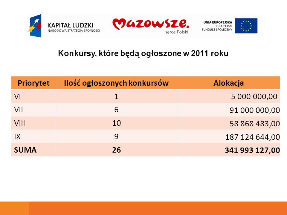 Konkursy, które będą ogłoszone w 2011 roku PriorytetIlość ogłoszonych konkursówAlokacja VI15 000 000,00 VII6 91 000 000,00 VIII10 58 868 483,00 IX9 187 124 644,00 SUMA26 341 993 127,00