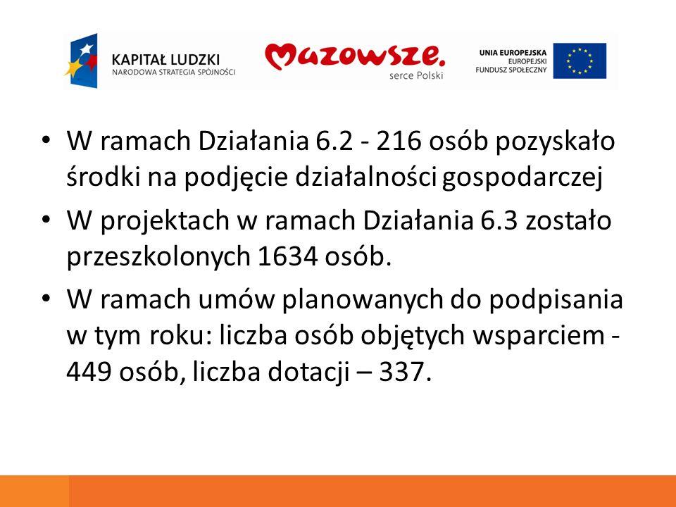 W ramach Działania 6.2 - 216 osób pozyskało środki na podjęcie działalności gospodarczej W projektach w ramach Działania 6.3 zostało przeszkolonych 1634 osób.
