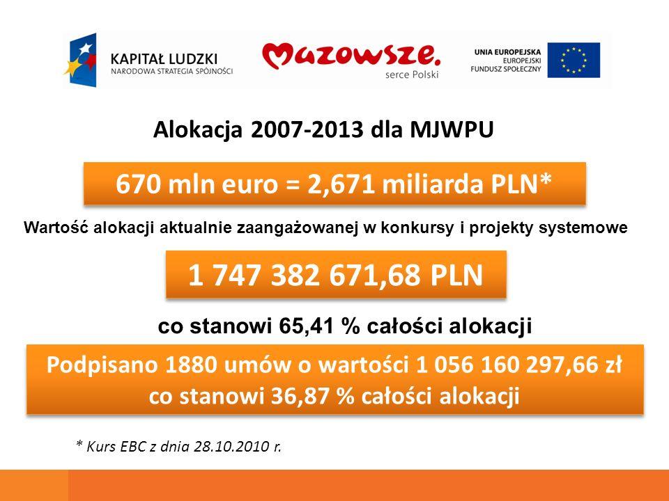 670 mln euro = 2,671 miliarda PLN* 1 747 382 671,68 PLN Alokacja 2007-2013 dla MJWPU Wartość alokacji aktualnie zaangażowanej w konkursy i projekty systemowe * Kurs EBC z dnia 28.10.2010 r.
