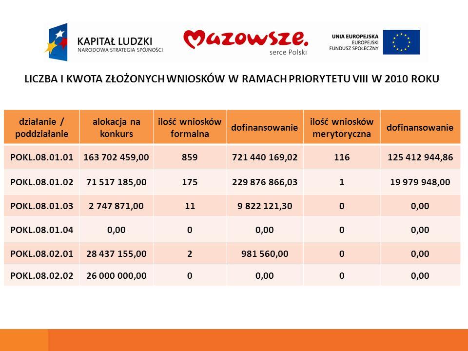 działanie / poddziałanie alokacja na konkurs ilość wniosków formalna dofinansowanie ilość wniosków merytoryczna dofinansowanie POKL.08.01.01163 702 45